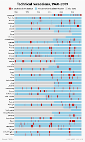 Chart History Of Recessions In The Us And Other Countries