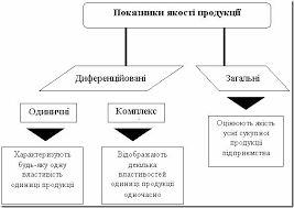 Качество продукции и ее оценка Каталог рефератов Система и содержание показателей качества продукции