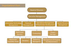 Organizational Chart J B Real Estate