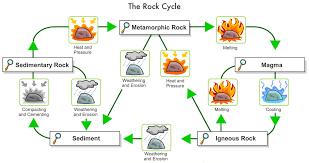Unit 3 Rocks and Minerals - Clifford International School