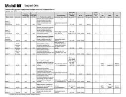 Mobil 1 Oil Filter Chart Safe Level Of Zinc Mobil 1 Pelican Parts Forums