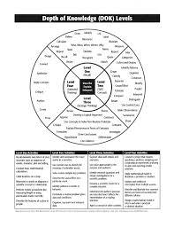 Knowledge Chart Depth Of Knowledge Chart