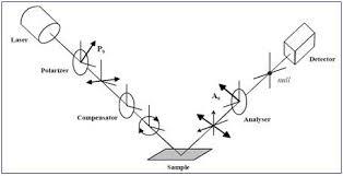 Null Ellipsometry Lab Leibniz Institute For Polymer