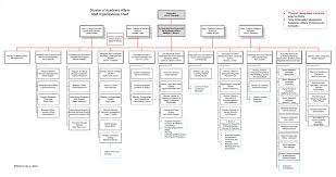 Division Of Academic Affairs Staff Organizational Chart