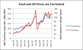 Oil Price Chart 2013 How Oil Exporters Reach Financial Collapse Our Finite World