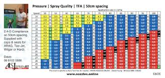 Hardi Spray Nozzle Chart