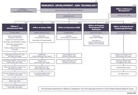 Rd T Organization Office Of Research Development And