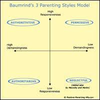 Parenting Styles History Essence Diana Baumrinds 3 Paradigms