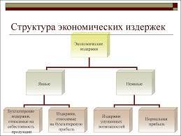 Миасс страница ru Издержки производства и их структура реферат