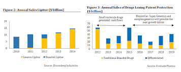 Generic Drugs Revolutionary Change In The Global