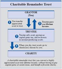 Understanding Charitable Remainder Trusts Estateplanning Com