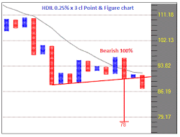 Point And Figure Analysis Stocks P F Charts Hdil Rpower