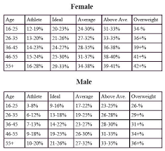 Army Body Fat Chart Female Body Fat Percentage For Female Army