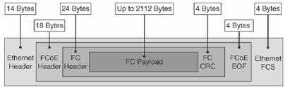 the total size of an ethernet frame carrying a fibre channel payload can be up to 2180 bytes