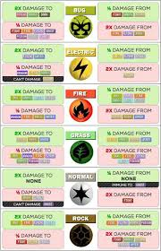 Pokemon Go Weakness Chart 2018