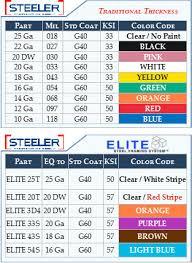 28 Metal Stud Sizes And Gauge Metal Metal Stud Gauge Chart