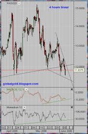 Xau Xag Chart Gold Global Perspective Xau Xag Intraday Charts