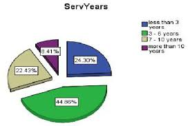 Pie Chart For Tenure With The Organization Download