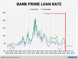 Wall Street Prime Rate Chart Federal Reserve Prime Rate Chart 2019