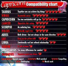 Aries Relationship Compatibility Chart Capricorn Compatibility Chart Capricorn Compatibility