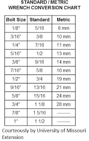 77 Systematic Metric Bolt And Spanner Size Chart Pdf