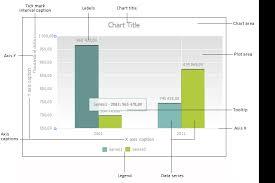 Chart Components Setup