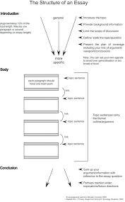 essay format essay mla format generator  essay format essay mla format generator