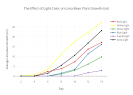 Green Bean Growth Chart The Effect Of Light Color On Lima Bean Plant Growth Cm