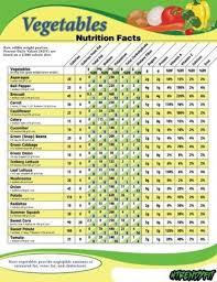 Vegetables Nutrition Facts Nutrition Fruit Nutrition