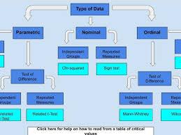 Psychology Flow Chart Choosing A Stats Test Interactive Flowchart Psychology