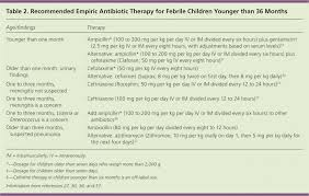 Amoxicillin Dosage For Children By Weight Chart Evaluation Of Fever In Infants And Young Children American