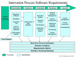 innovation process and software framework
