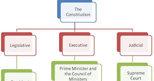 Indian Parliament Structure Chart Msnworld Political System Of India