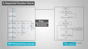 Plc Chart What Are The Most Popular Plc Programming Languages Realpars