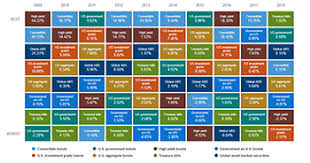 Asset Allocation Chart 2018 Of Course The Calamos Asset Class Quilt Includes