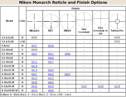 Bdc Chart For Nikon Scopes Nikon Daily Bulletin