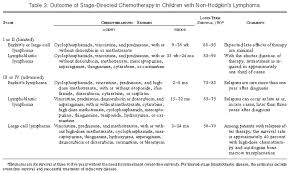 Non Hodgkins Lymphoma In Childhood Nejm