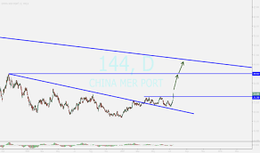 Mer Stock Chart 144 Stock Price And Chart Hkex 144 Tradingview