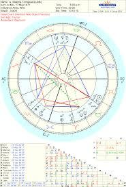 Draconic Chart Meaning Draconic Astrology Getting In Touch With Our Deeper Self