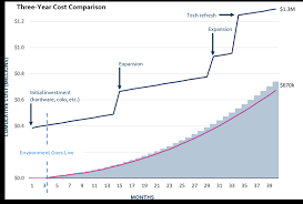 Tco Chart Lower Tco Makes The Case For On Demand Hci In A Cloud First