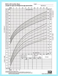 Cdc Baby Boy Weight Chart Height And Weight Chart For Baby Boys From The Center For