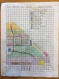 Ever wonder how the pros create garden plans and designs? A Garden Design To Accomplish Our Homesteading Goals