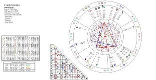 Frank Sinatra Birth Chart You Either Got It Or You Dont The Astrology Of Charisma