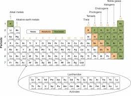 Chemistry periodic table chemistry projects and chemistry homework ...