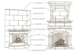 anatomy of a fireplace mantel