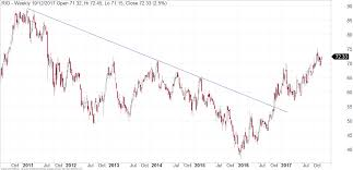 Rio Long Term Chart Fairmont Equities
