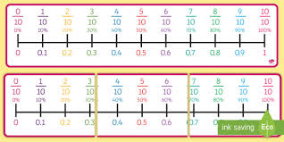 Equivalent Fraction Number Line Chart Percentages Decimals And Fractions Number Line Tenths