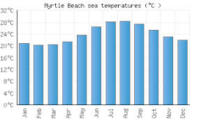 Myrtle Beach Sc Water Temperature United States Sea
