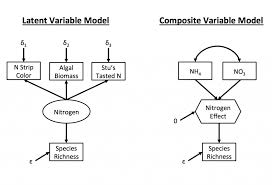 ecological sems and composite variables what why and how i m a huge fan of structural equation modeling