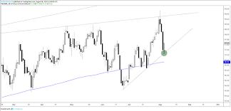 Dailyfx Eurusd Chart Us Dollar Hits Support Euro Resistance Dxy Eurusd Charts